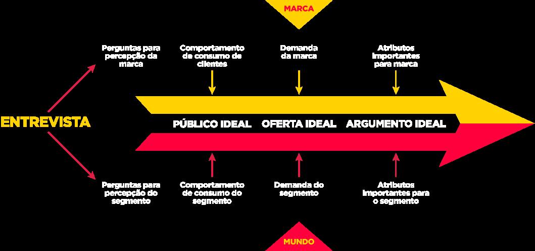 Infográfico Bússola